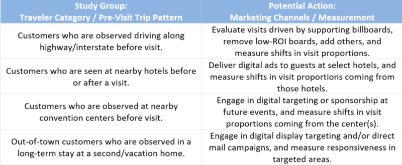 Chart-Showing-Travelers-Patterns-with-Marketing-Channel-e1602465753497