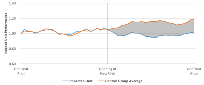 Graph-showing-Control-Group-Average-vs-Impacted-Unit-Cannibalization