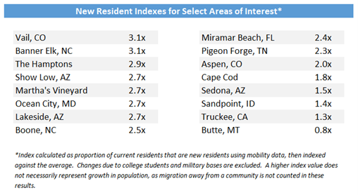New-Resident-Indexes