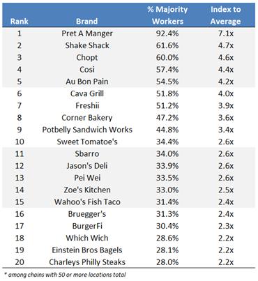 Top-20-Worker-Centric-Restaurant-Chains