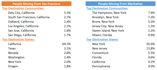 Where-people-are-moving-to