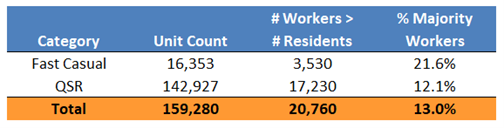 Workplace-Dependent-Restaurant-Categories