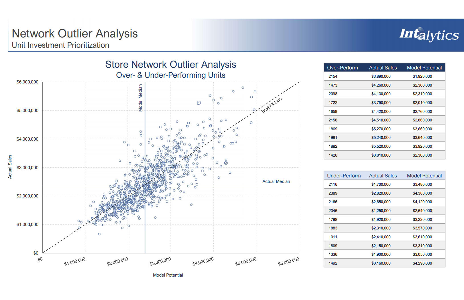 Intalytics Commentary: Learning from Outliers – Additional Considerations